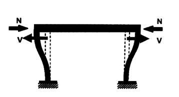 Parámetros de comportamiento Estructural